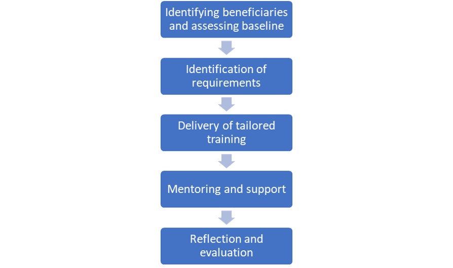 Beneficiaries sequence